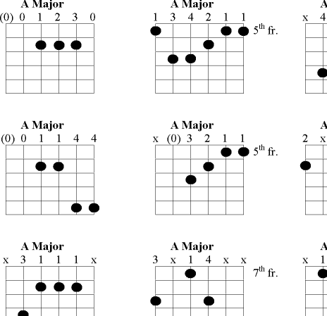 Example chord shapes